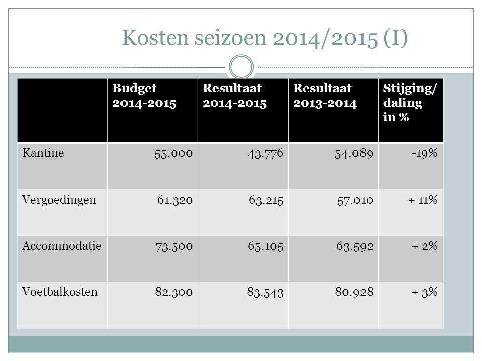 Kosten seizoen 2014/2015 (I) Budget 2014-2015 Resultaat 2014-2015 Resultaat 2013-2014 Stijging/ daling in % Kantine55.00043.77654.089-19% Vergoedingen61.32063.21557.010+ 11% Accommodatie73.50065.10563.592+ 2% Voetbalkosten82.30083.54380.928+ 3%