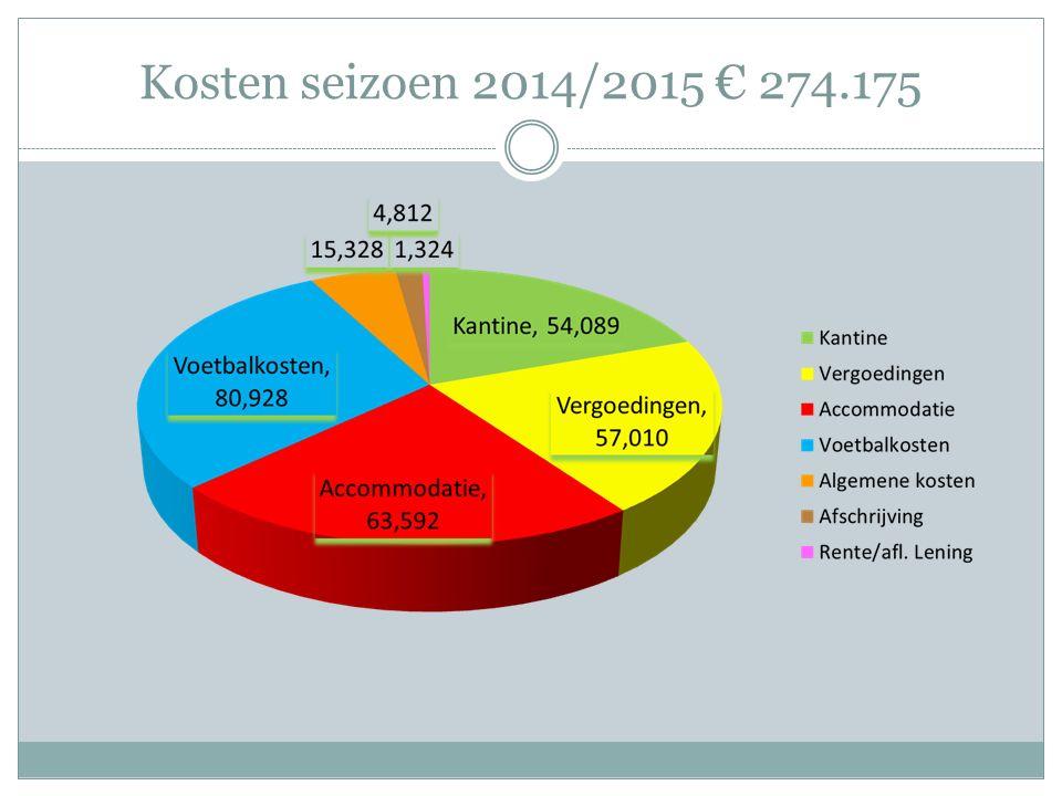Kosten seizoen 2014/2015 € 274.175