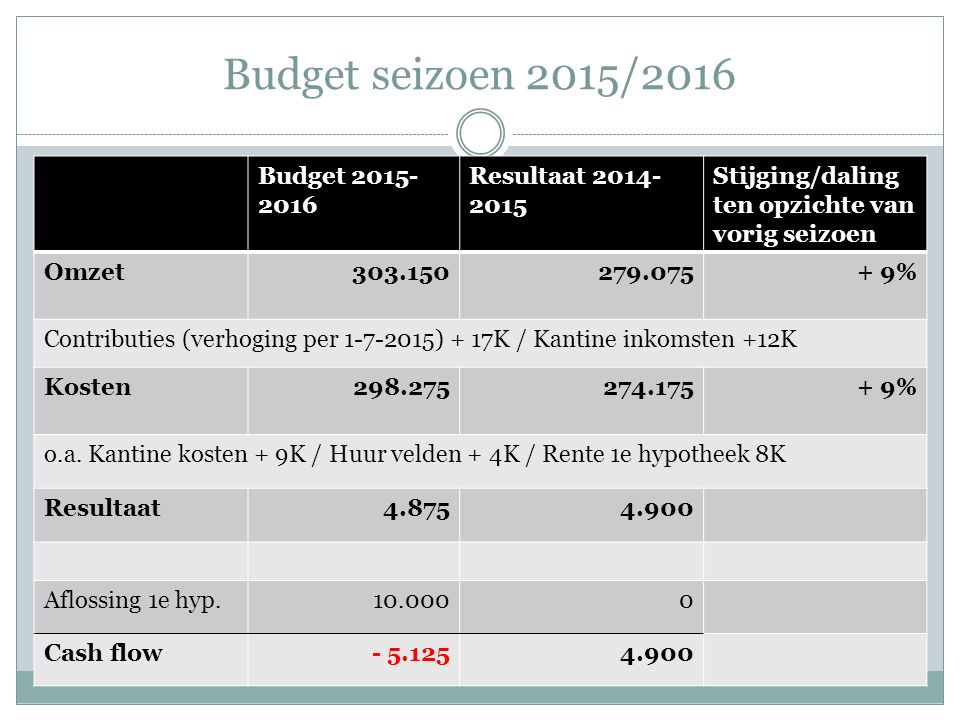 Budget seizoen 2015/2016 Budget 2015- 2016 Resultaat 2014- 2015 Stijging/daling ten opzichte van vorig seizoen Omzet303.150279.075+ 9% Contributies (verhoging per 1-7-2015) + 17K / Kantine inkomsten +12K Kosten298.275274.175+ 9% o.a.