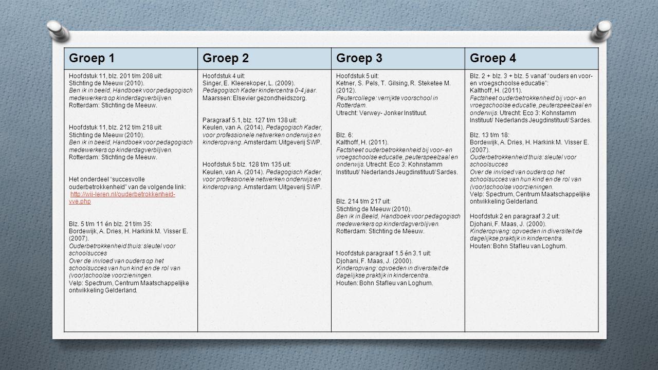 Groep 1Groep 2Groep 3Groep 4 Hoofdstuk 11, blz. 201 t/m 208 uit: Stichting de Meeuw (2010). Ben ik in beeld, Handboek voor pedagogisch medewerkers op