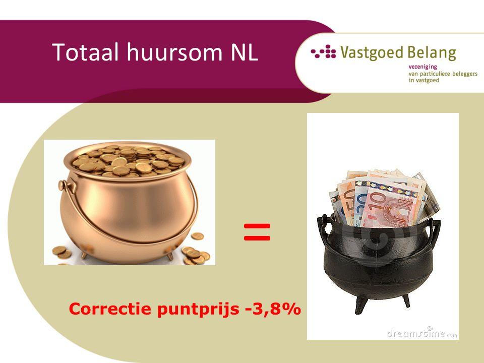 Totaal huursom NL = Correctie puntprijs -3,8%