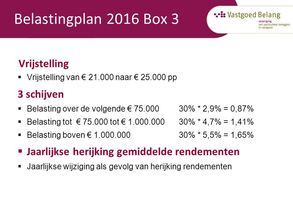 Belastingplan 2016 Box 3 Vrijstelling  Vrijstelling van € 21.000 naar € 25.000 pp 3 schijven  Belasting over de volgende € 75.000 30% * 2,9% = 0,87%  Belasting tot € 75.000 tot € 1.000.000 30% * 4,7% = 1,41%  Belasting boven € 1.000.000 30% * 5,5% = 1,65%  Jaarlijkse herijking gemiddelde rendementen  Jaarlijkse wijziging als gevolg van herijking rendementen