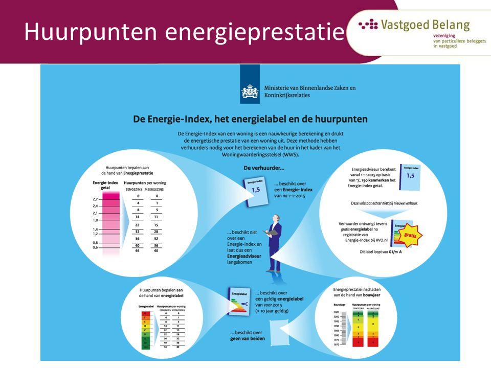 Huurpunten energieprestatie