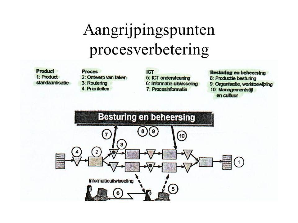 Aangrijpingspunten procesverbetering