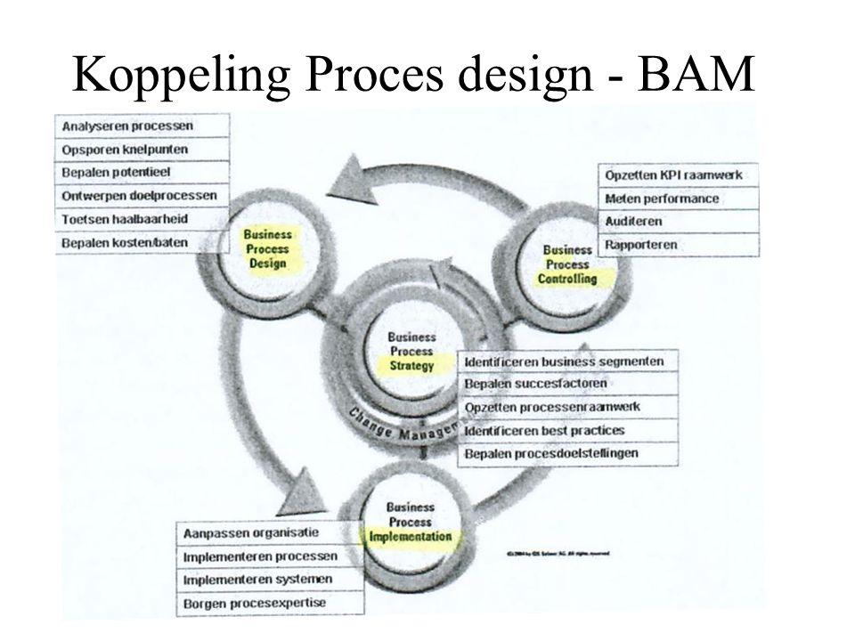 Koppeling Proces design - BAM