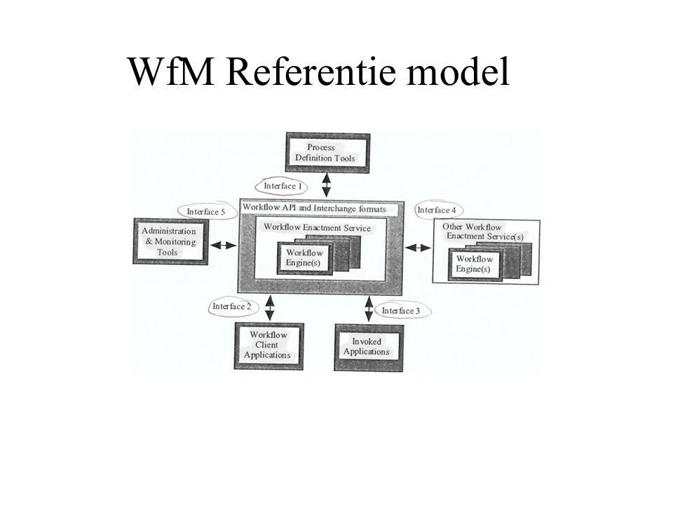 WfM Referentie model