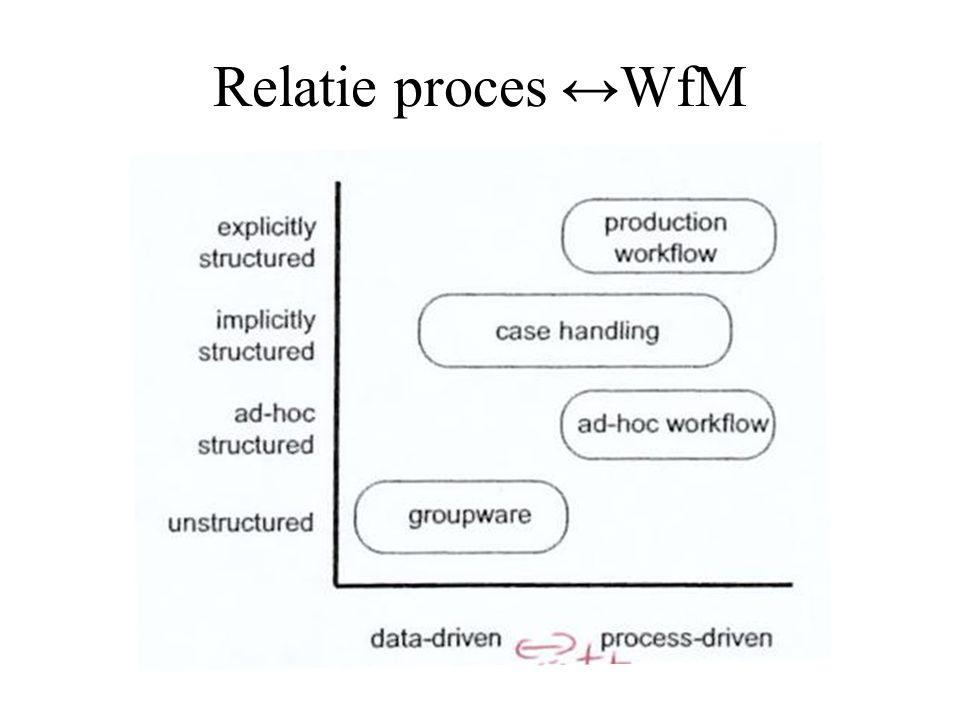 Relatie proces ↔WfM