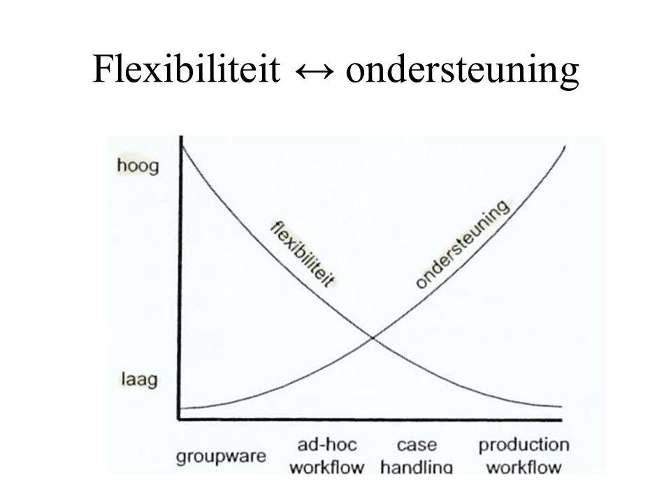 Flexibiliteit ↔ ondersteuning