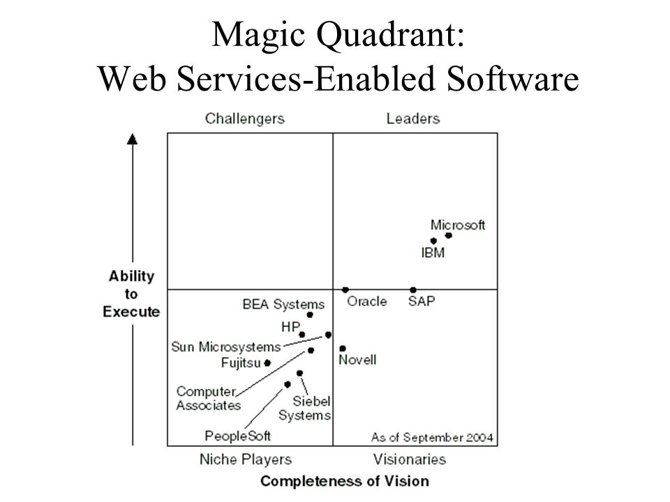 Magic Quadrant: Web Services-Enabled Software