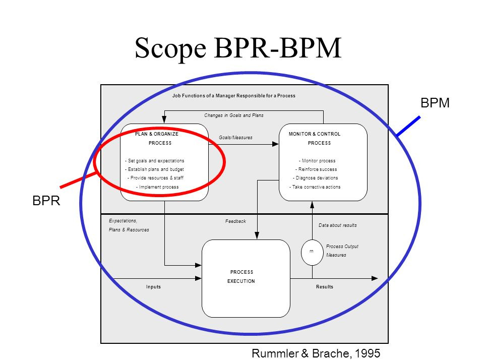 Scope BPR-BPM Process Output Measures Feedback Data about results Expectations, Plans & Resources InputsResults PLAN & ORGANIZE PROCESS - Set goals and expectations - Establish plans and budget - Provide resources & staff - Implement process MONITOR & CONTROL PROCESS - Monitor process - Reinforce success - Diagnose deviations - Take corrective actions PROCESS EXECUTION Changes in Goals and Plans m Job Functions of a Manager Responsible for a Process Goals/Measures BPR BPM Rummler & Brache, 1995