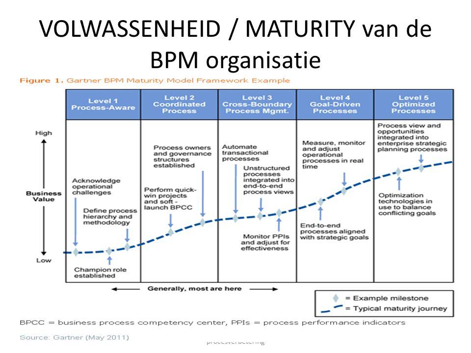 11-11-2013 IBKBPM013T - Methoden en technieken procesverbetering 15 VOLWASSENHEID / MATURITY van de BPM organisatie
