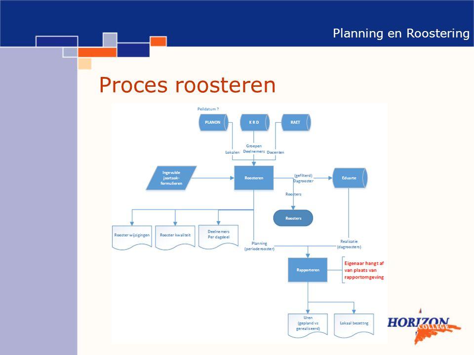 Planning en Roostering Proces roosteren