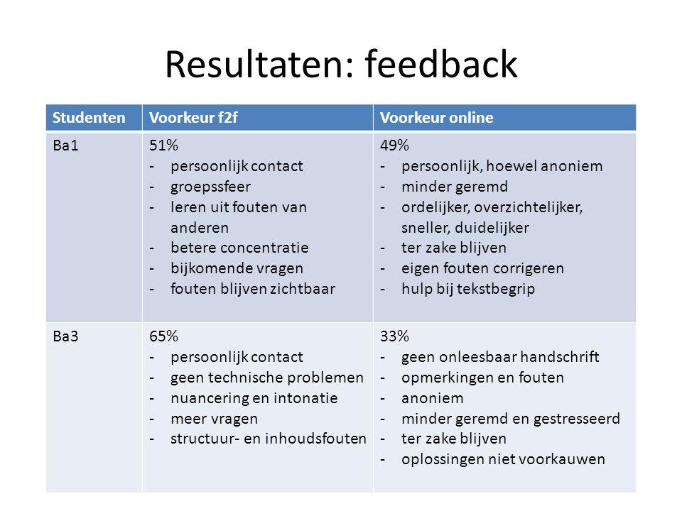 Resultaten: feedback StudentenVoorkeur f2fVoorkeur online Ba151% -persoonlijk contact -groepssfeer -leren uit fouten van anderen -betere concentratie -bijkomende vragen -fouten blijven zichtbaar 49% -persoonlijk, hoewel anoniem -minder geremd -ordelijker, overzichtelijker, sneller, duidelijker -ter zake blijven -eigen fouten corrigeren -hulp bij tekstbegrip Ba365% -persoonlijk contact -geen technische problemen -nuancering en intonatie -meer vragen -structuur- en inhoudsfouten 33% -geen onleesbaar handschrift -opmerkingen en fouten -anoniem -minder geremd en gestresseerd -ter zake blijven -oplossingen niet voorkauwen