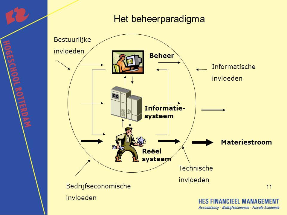 11 Het beheerparadigma Informatische invloeden Bedrijfseconomische invloeden Bestuurlijke invloeden Technische invloeden Beheer Informatie- systeem Reëel systeem Materiestroom