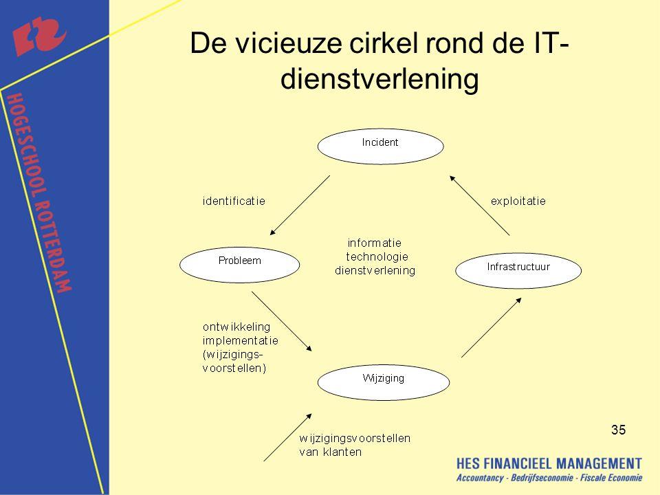 35 De vicieuze cirkel rond de IT- dienstverlening