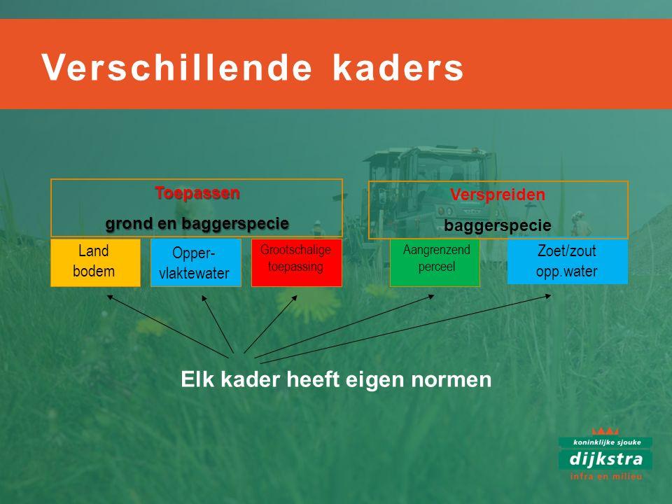 Elk kader heeft eigen normen Toepassen grond en baggerspecie Land bodem Opper- vlaktewater Grootschalige toepassing Aangrenzend perceel Zoet/zout opp.
