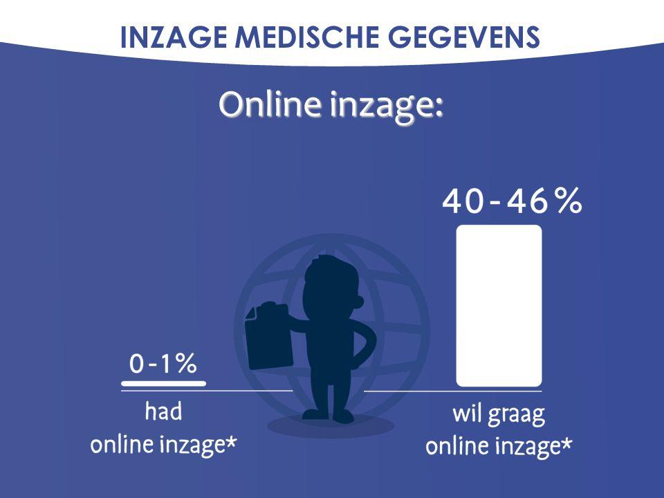 INZAGE MEDISCHE GEGEVENS Huisartsen over online inzage: