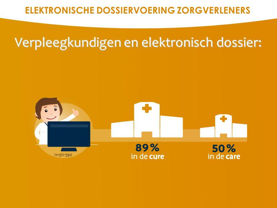 ELEKTRONISCHE COMMUNICATIE ZORGVERLENERS Informatie-uitwisseling: