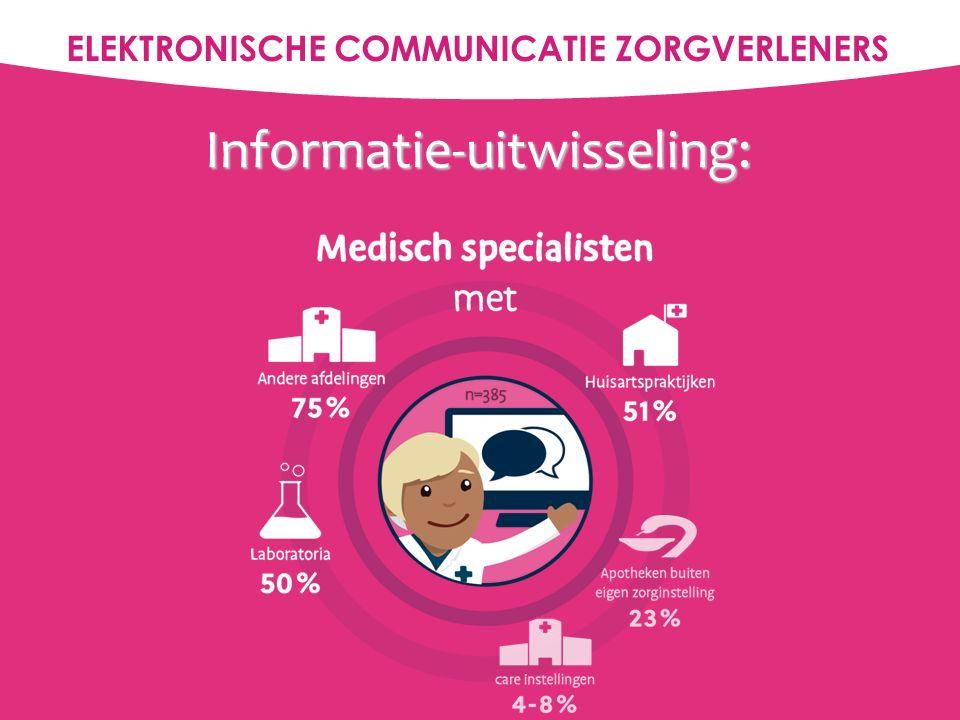 Informatie-uitwisseling over patiënten: Artsen  Betere kwaliteit zorgverlening  Beschikbaarheid informatie