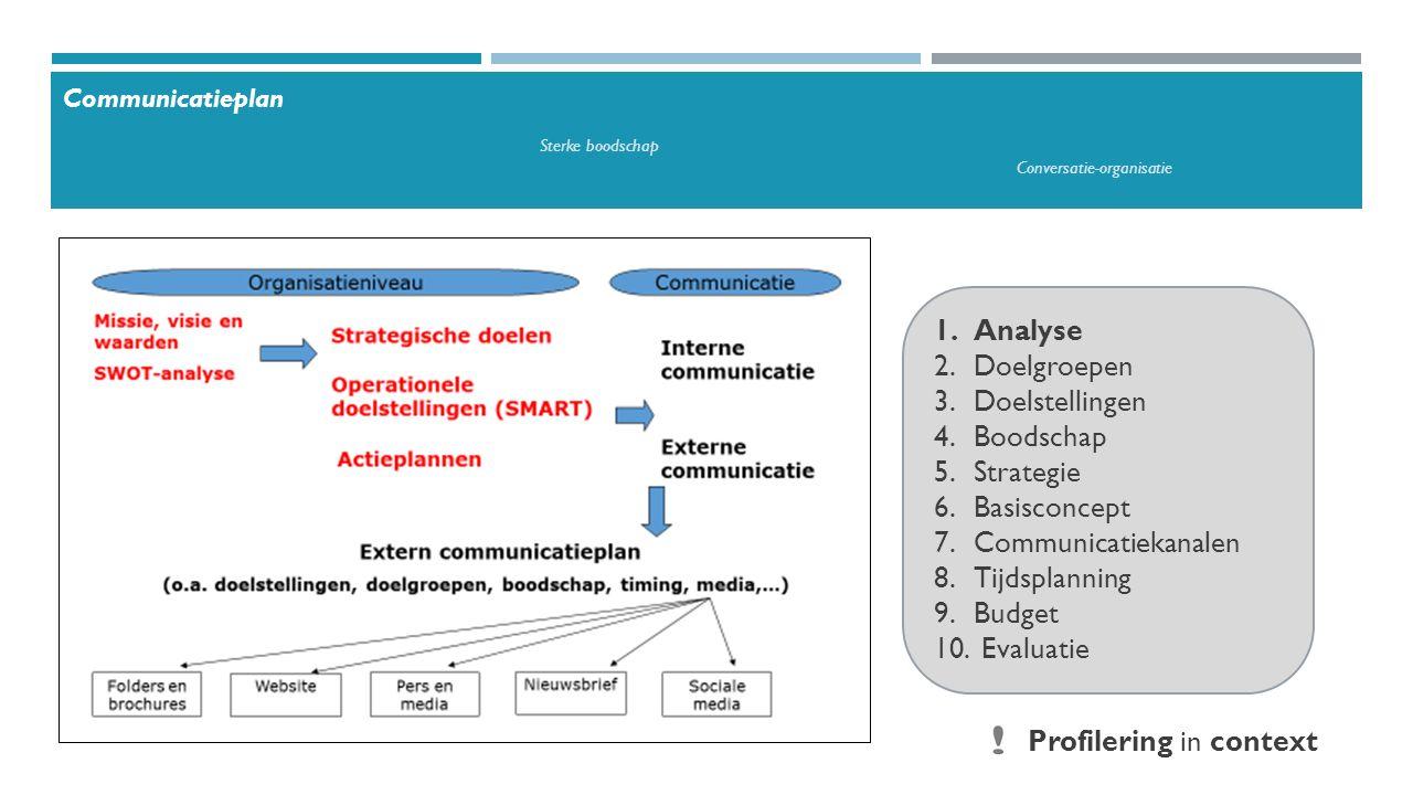 1.Analyse 2.Doelgroepen 3.Doelstellingen 4.Boodschap 5.Strategie 6.Basisconcept 7.Communicatiekanalen 8.Tijdsplanning 9.Budget 10.