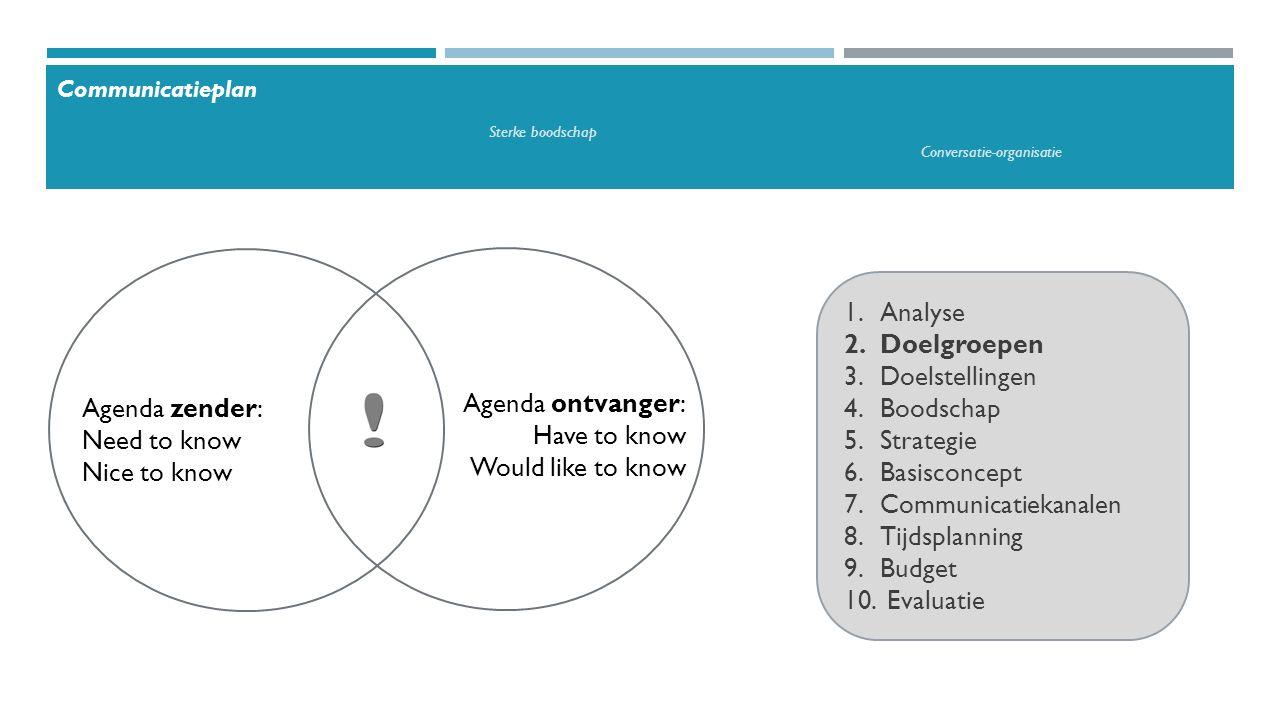 1.Analyse 2.Doelgroepen 3.Doelstellingen 4.Boodschap 5.Strategie 6.Basisconcept 7.Communicatiekanalen 8.Tijdsplanning 9.Budget 10.Evaluatie Pretesten en bijsturen Communicatieplan Sterke boodschap Conversatie-organisatie