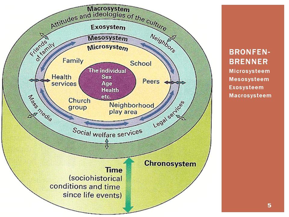 Microsysteem Mesosysteem Exosysteem Macrosysteem BRONFEN- BRENNER 5