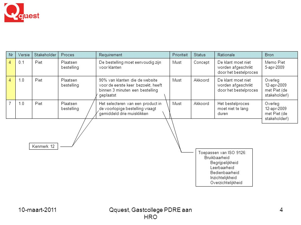 10-maart-2011Qquest, Gastcollege PDRE aan HRO 4 Requirement De bestelling moet eenvoudig zijn voor klanten Bron Memo Piet 5-apr-2009 Nr 4 Versie 0.1 P