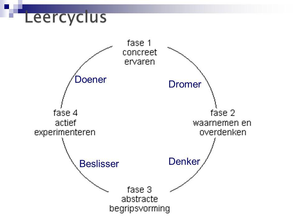 De Vier Leerstijlen van Kolb Doener - Concreet ervaren (feeling) Denker - Waarnemen en overdenken (watching) Dromer- Abstracte begripsvorming (thinking) Beslisser - Actief experimenteren (doing)