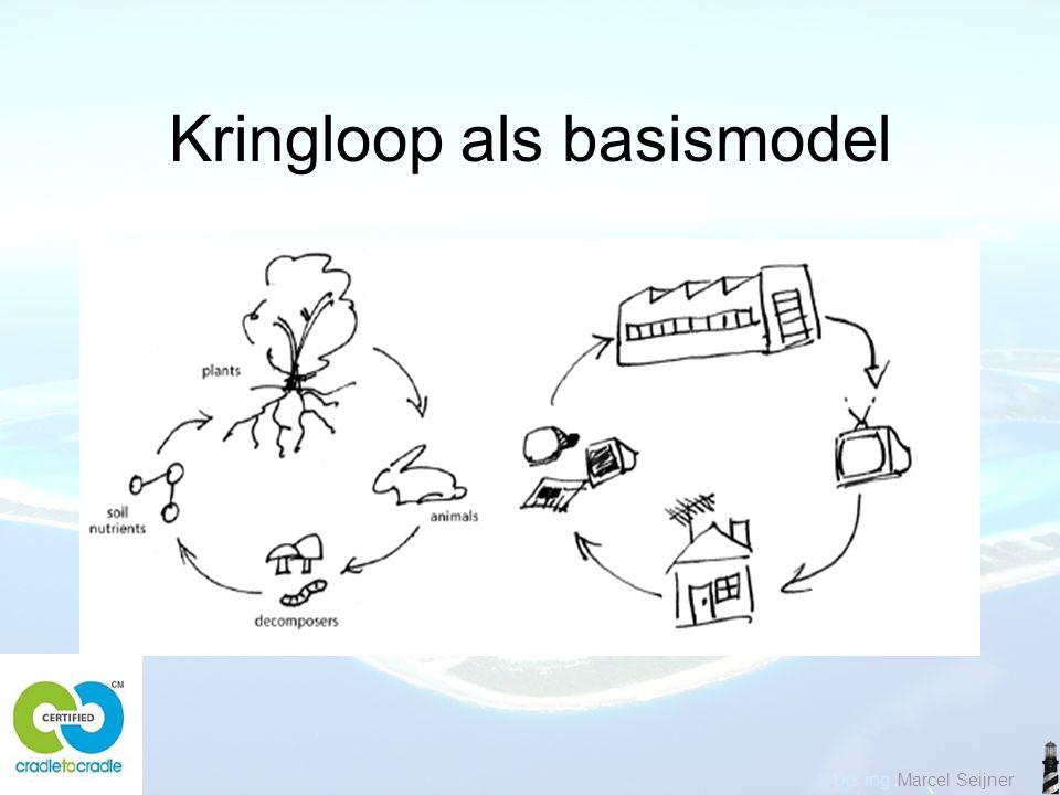 Kringloop als basismodel