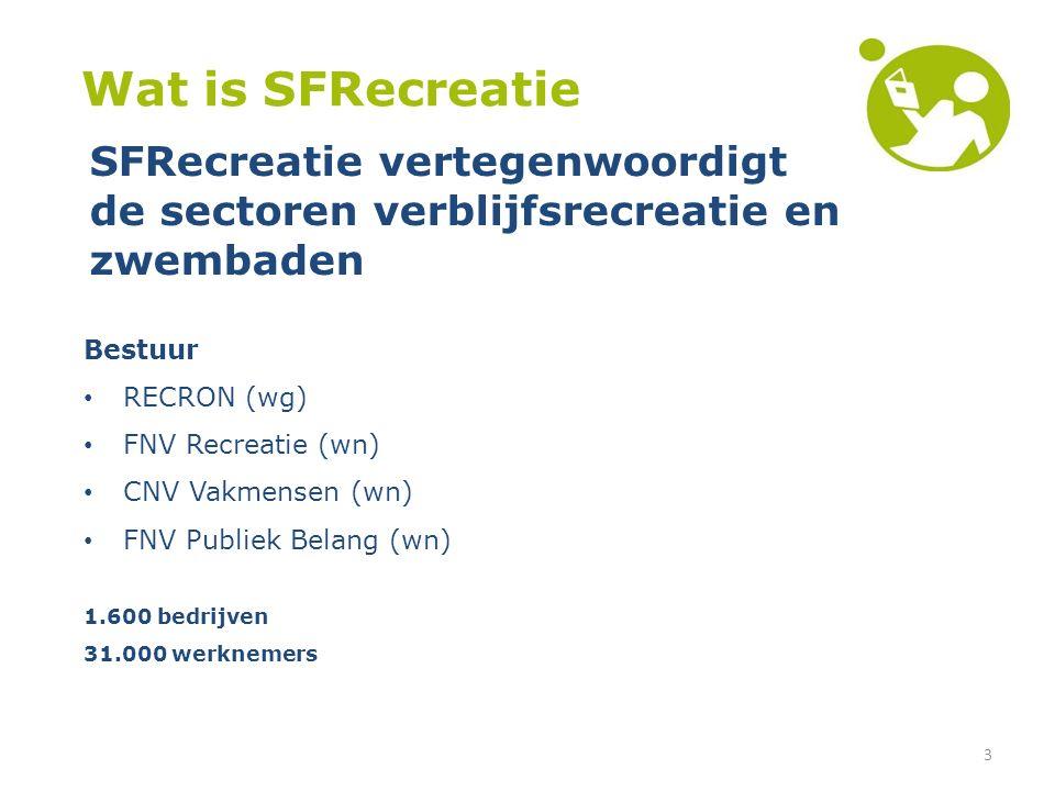 3 Wat is SFRecreatie Bestuur RECRON (wg) FNV Recreatie (wn) CNV Vakmensen (wn) FNV Publiek Belang (wn) 1.600 bedrijven 31.000 werknemers SFRecreatie vertegenwoordigt de sectoren verblijfsrecreatie en zwembaden