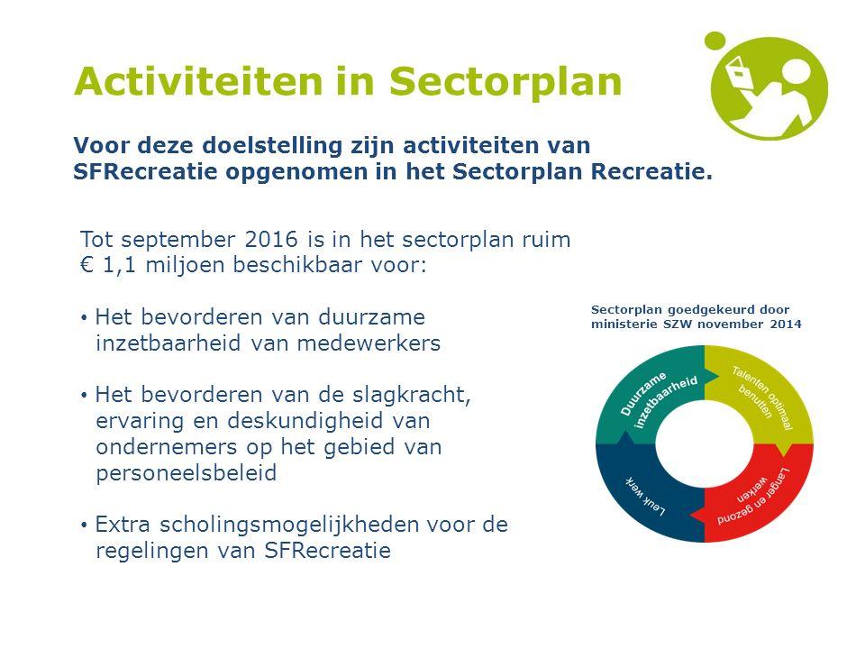 Activiteiten in Sectorplan Tot september 2016 is in het sectorplan ruim € 1,1 miljoen beschikbaar voor: Het bevorderen van duurzame inzetbaarheid van medewerkers Het bevorderen van de slagkracht, ervaring en deskundigheid van ondernemers op het gebied van personeelsbeleid Extra scholingsmogelijkheden voor de regelingen van SFRecreatie Voor deze doelstelling zijn activiteiten van SFRecreatie opgenomen in het Sectorplan Recreatie.