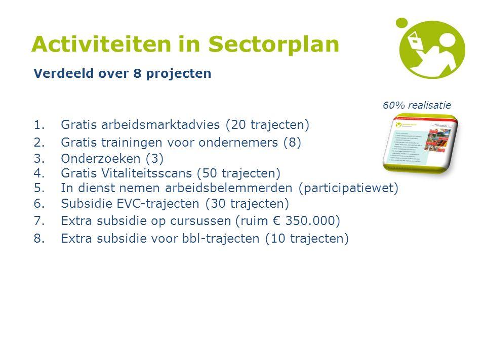 Activiteiten in Sectorplan 60% realisatie 1.Gratis arbeidsmarktadvies (20 trajecten) 2.Gratis trainingen voor ondernemers (8) 3.Onderzoeken (3) 4.Gratis Vitaliteitsscans (50 trajecten) 5.In dienst nemen arbeidsbelemmerden (participatiewet) 6.Subsidie EVC-trajecten (30 trajecten) 7.Extra subsidie op cursussen (ruim € 350.000) 8.Extra subsidie voor bbl-trajecten (10 trajecten) Verdeeld over 8 projecten