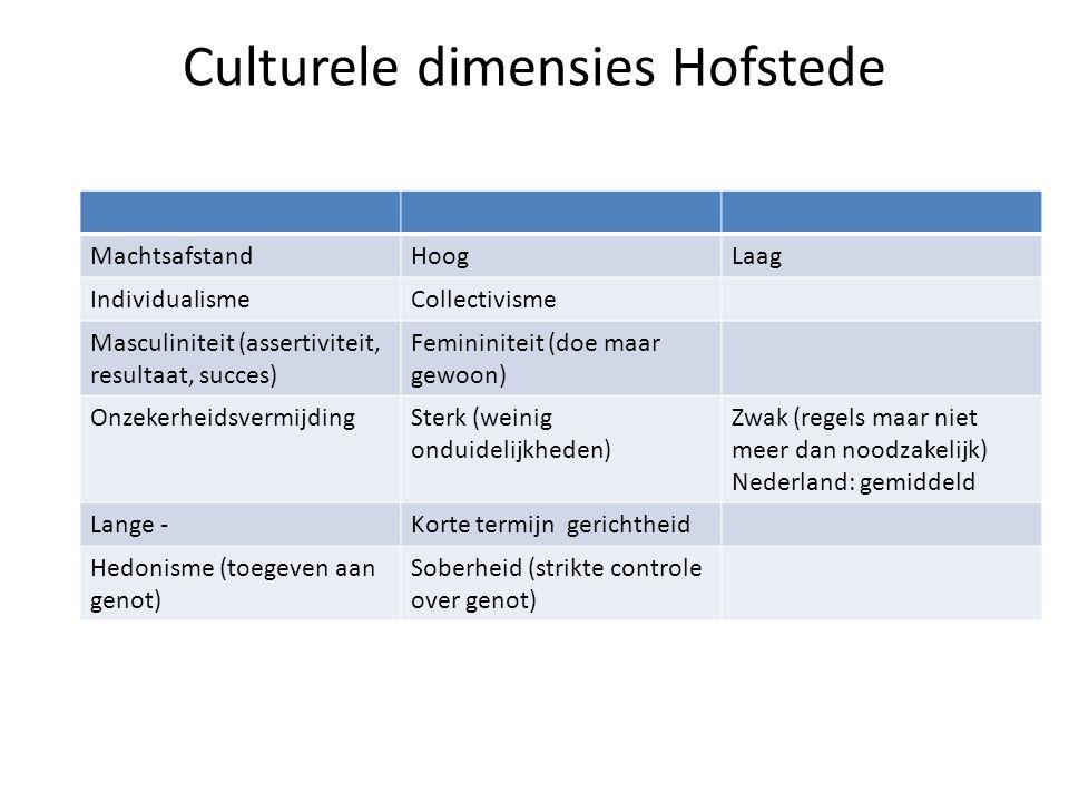 Culturele dimensies Hofstede MachtsafstandHoogLaag IndividualismeCollectivisme Masculiniteit (assertiviteit, resultaat, succes) Femininiteit (doe maar