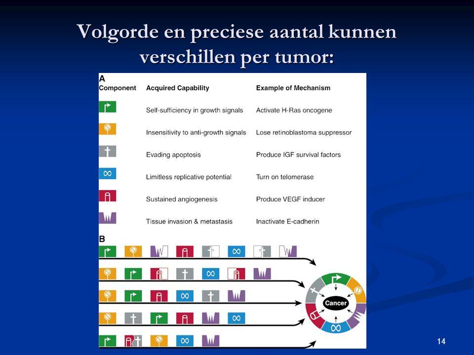 14 Volgorde en preciese aantal kunnen verschillen per tumor: