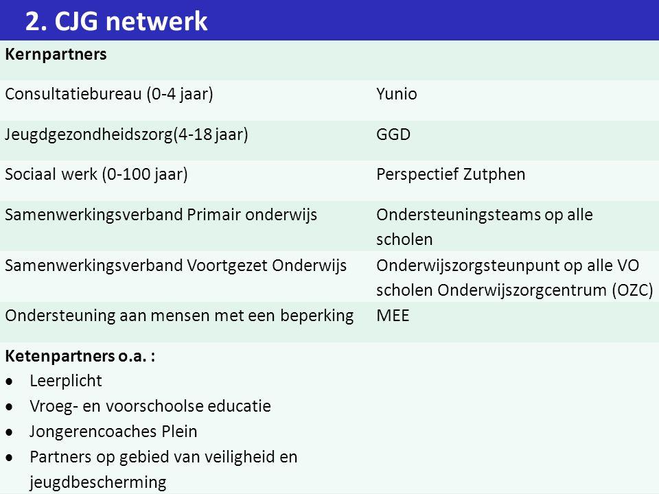 2. CJG netwerk Kernpartners Consultatiebureau (0-4 jaar)Yunio Jeugdgezondheidszorg(4-18 jaar)GGD Sociaal werk (0-100 jaar)Perspectief Zutphen Samenwer