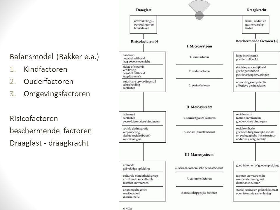 Balansmodel (Bakker e.a.) 1.Kindfactoren 2.Ouderfactoren 3.Omgevingsfactoren Risicofactoren beschermende factoren Draaglast - draagkracht