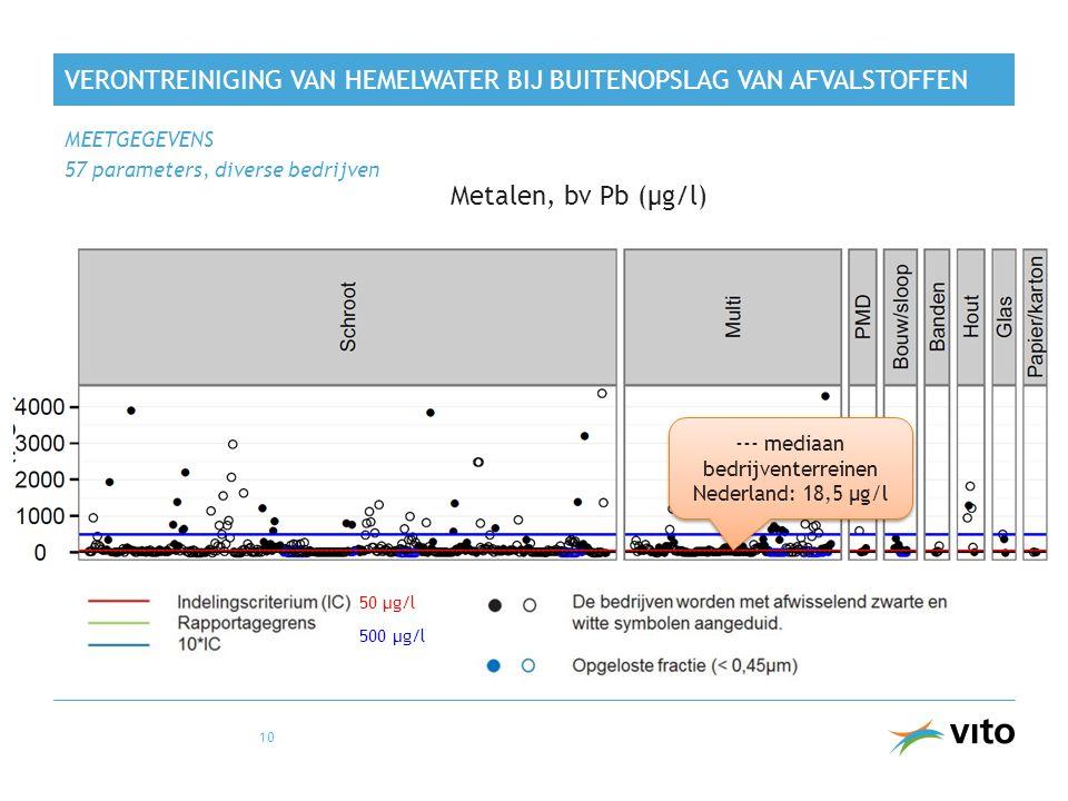 VERONTREINIGING VAN HEMELWATER BIJ BUITENOPSLAG VAN AFVALSTOFFEN MEETGEGEVENS 57 parameters, diverse bedrijven 10 Metalen, bv Pb (µg/l) 50 µg/l 500 µg/l --- mediaan bedrijventerreinen Nederland: 18,5 µg/l