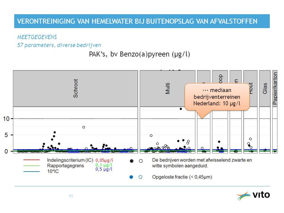 VERONTREINIGING VAN HEMELWATER BIJ BUITENOPSLAG VAN AFVALSTOFFEN MEETGEGEVENS 57 parameters, diverse bedrijven 11 PAK's, bv Benzo(a)pyreen (µg/l) --- mediaan bedrijventerreinen Nederland: 10 µg/l 0,05µg/l 0,1 µg/l 0,5 µg/l