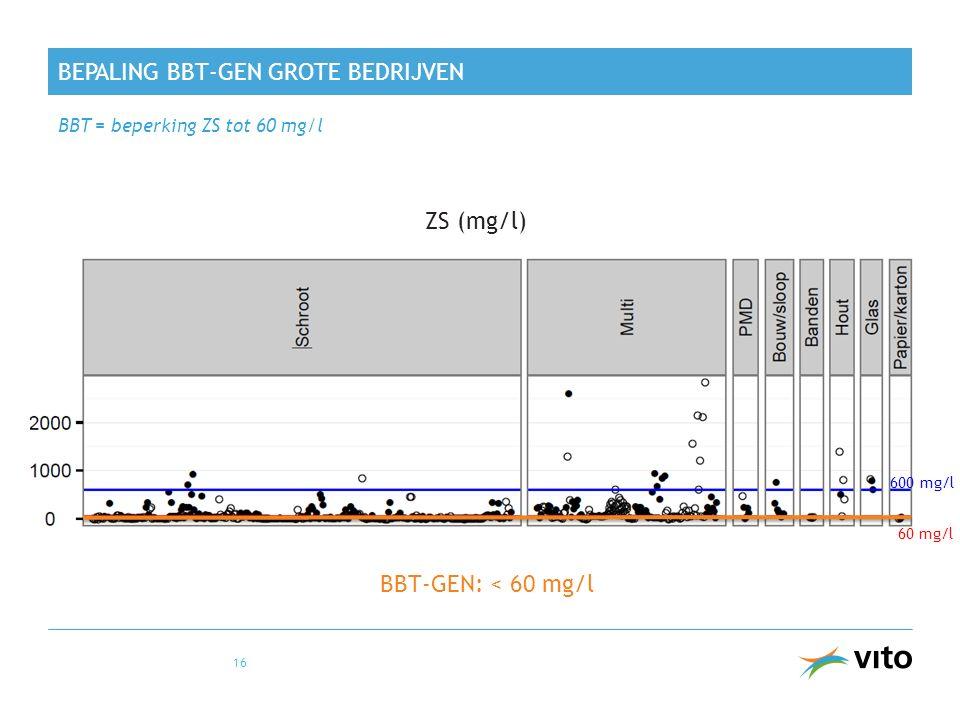 BEPALING BBT-GEN GROTE BEDRIJVEN BBT = beperking ZS tot 60 mg/l 16 ZS (mg/l) BBT-GEN: < 60 mg/l 60 mg/l 600 mg/l