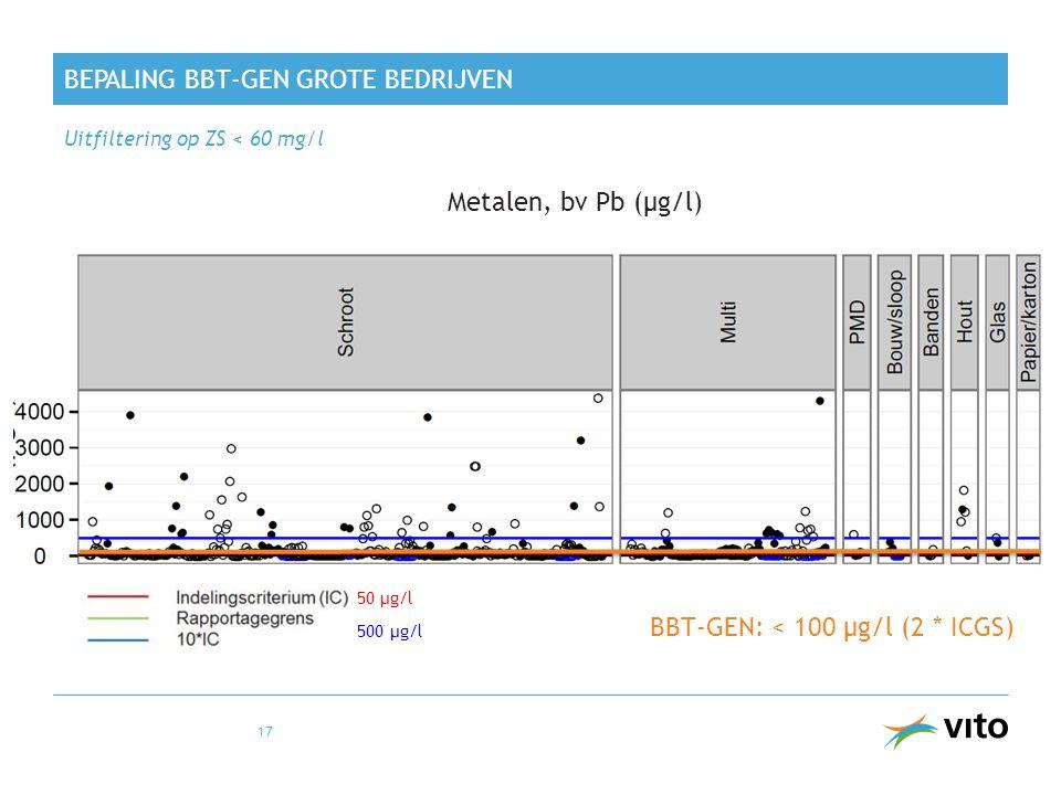 BEPALING BBT-GEN GROTE BEDRIJVEN Uitfiltering op ZS < 60 mg/l 17 Metalen, bv Pb (µg/l) BBT-GEN: < 100 µg/l (2 * ICGS) 50 µg/l 500 µg/l