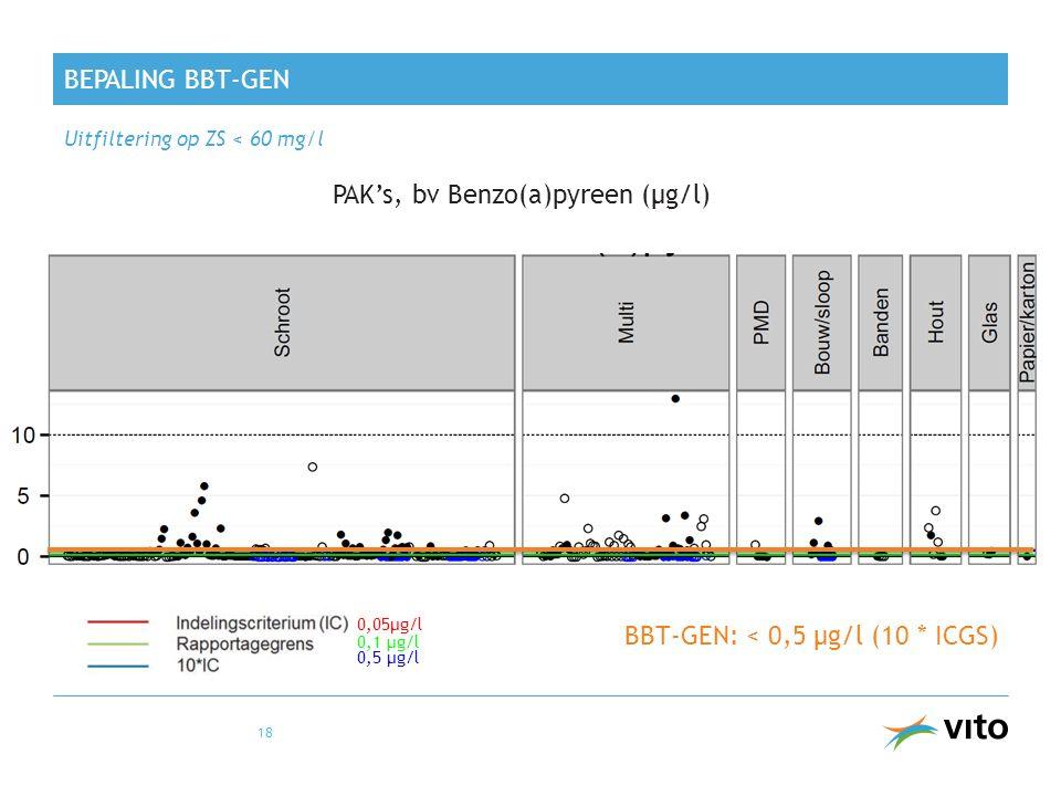 BEPALING BBT-GEN Uitfiltering op ZS < 60 mg/l 18 PAK's, bv Benzo(a)pyreen (µg/l) BBT-GEN: < 0,5 µg/l (10 * ICGS) 0,05µg/l 0,1 µg/l 0,5 µg/l