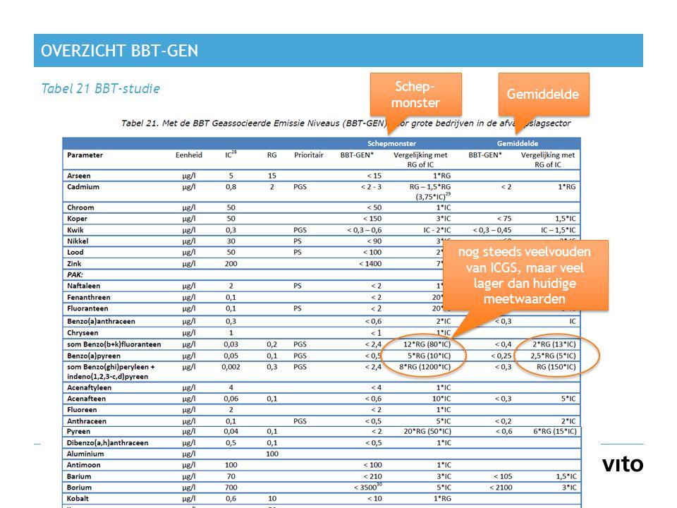 OVERZICHT BBT-GEN Tabel 21 BBT-studie 19 Schep- monster Gemiddelde nog steeds veelvouden van ICGS, maar veel lager dan huidige meetwaarden
