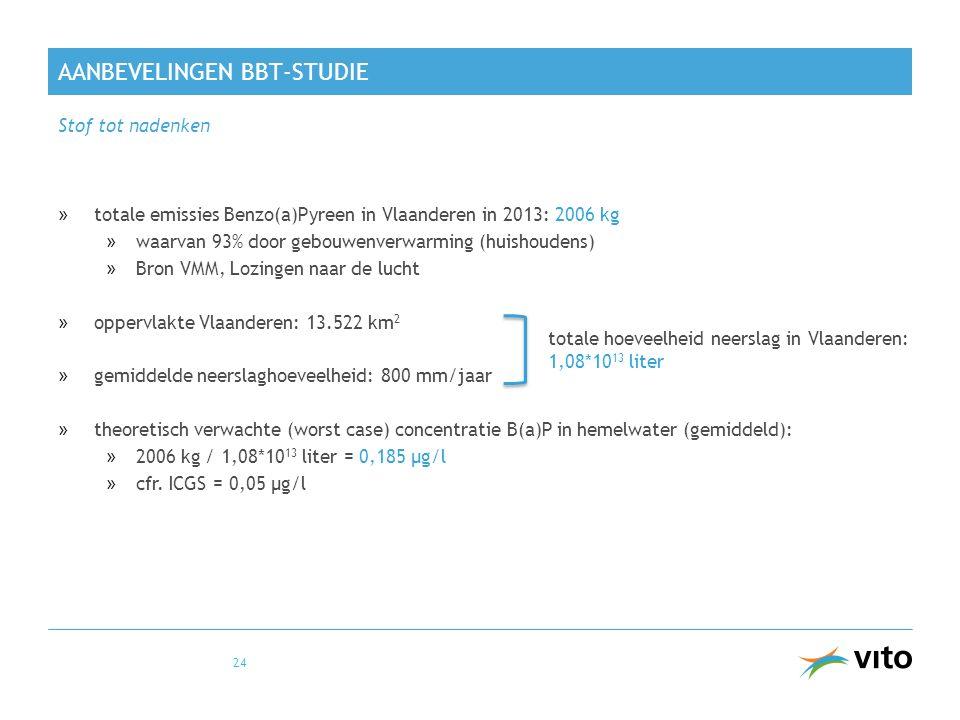AANBEVELINGEN BBT-STUDIE »totale emissies Benzo(a)Pyreen in Vlaanderen in 2013: 2006 kg »waarvan 93% door gebouwenverwarming (huishoudens) »Bron VMM, Lozingen naar de lucht »oppervlakte Vlaanderen: 13.522 km 2 »gemiddelde neerslaghoeveelheid: 800 mm/jaar »theoretisch verwachte (worst case) concentratie B(a)P in hemelwater (gemiddeld): »2006 kg / 1,08*10 13 liter = 0,185 µg/l »cfr.