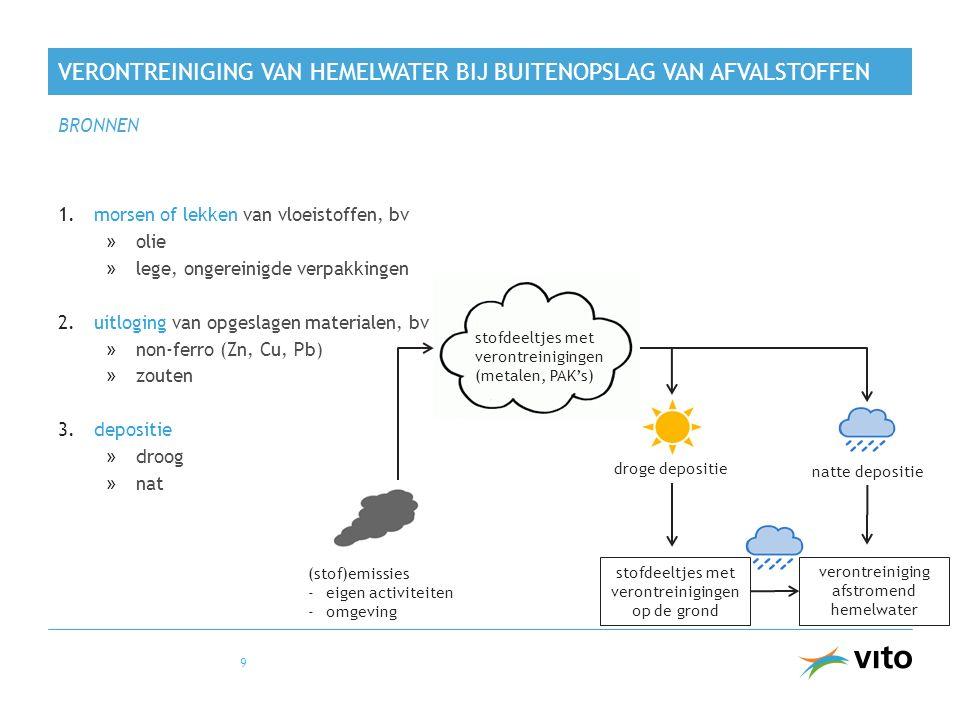 stofdeeltjes met verontreinigingen (metalen, PAK's) droge depositie natte depositie stofdeeltjes met verontreinigingen op de grond verontreiniging afstromend hemelwater (stof)emissies -eigen activiteiten -omgeving VERONTREINIGING VAN HEMELWATER BIJ BUITENOPSLAG VAN AFVALSTOFFEN 1.morsen of lekken van vloeistoffen, bv »olie »lege, ongereinigde verpakkingen 2.uitloging van opgeslagen materialen, bv »non-ferro (Zn, Cu, Pb) »zouten 3.depositie »droog »nat BRONNEN 9