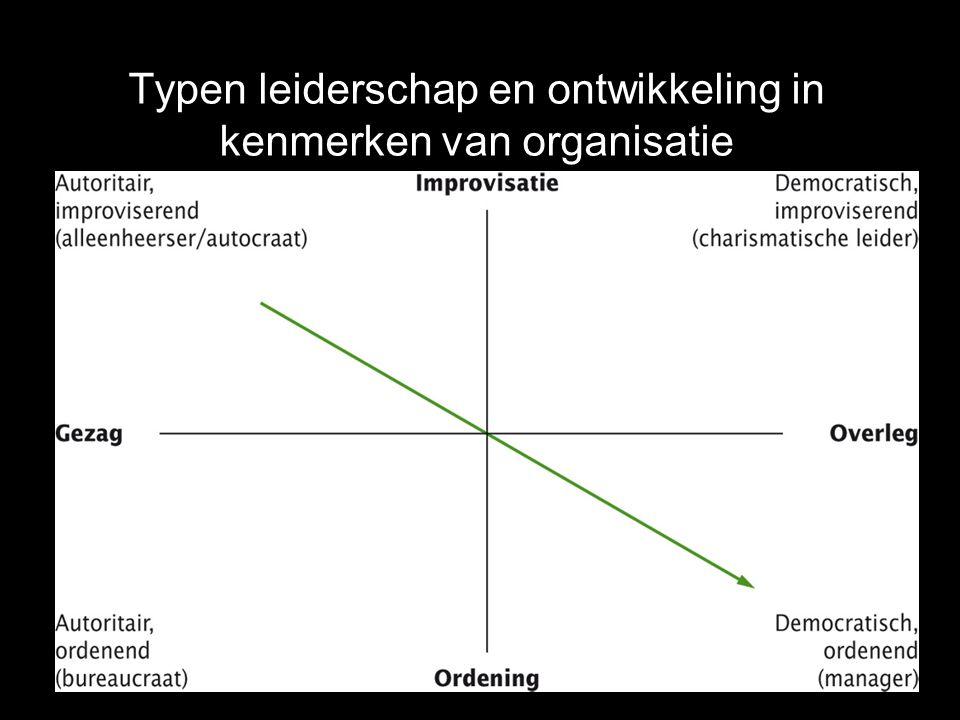 Typen leiderschap en ontwikkeling in kenmerken van organisatie