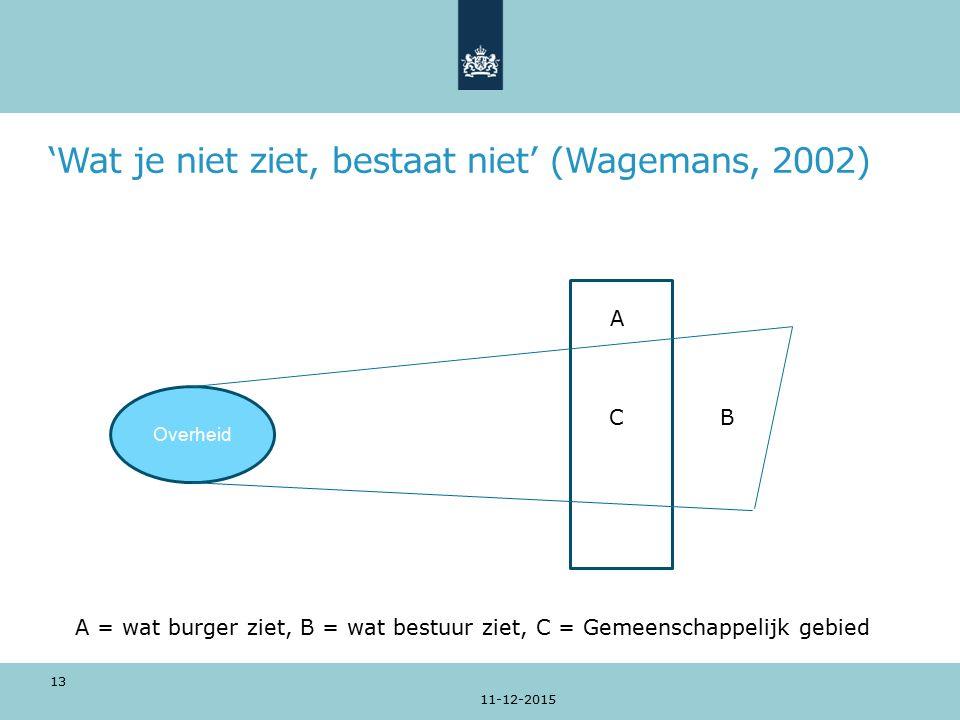 'Wat je niet ziet, bestaat niet' (Wagemans, 2002) B B B E 11-12-2015 Overheid B A C 13 A = wat burger ziet, B = wat bestuur ziet, C = Gemeenschappelijk gebied