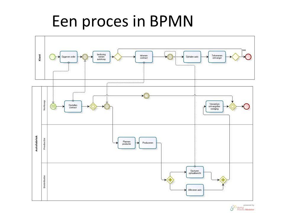 Samenhang modellen in een Enterprise Architecture