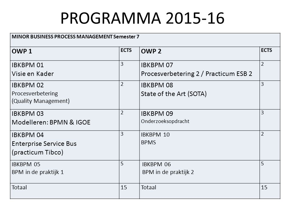 PROGRAMMA 2015-16 MINOR BUSINESS PROCESS MANAGEMENT Semester 7 OWP 1 ECTS OWP 2 ECTS IBKBPM 01 Visie en Kader 3 IBKBPM 07 Procesverbetering 2 / Practi