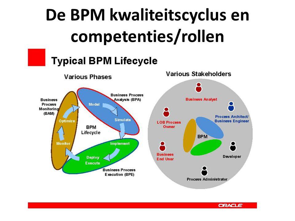 Deelgebieden BPM Procesmodellering (enginering en re-enginering) Workflow management (WfM) + Business Rules Management Enterprise Application Integration (EAI) Business Activity Monitoring (BAM) Process Prestatie Management (kwaliteit)