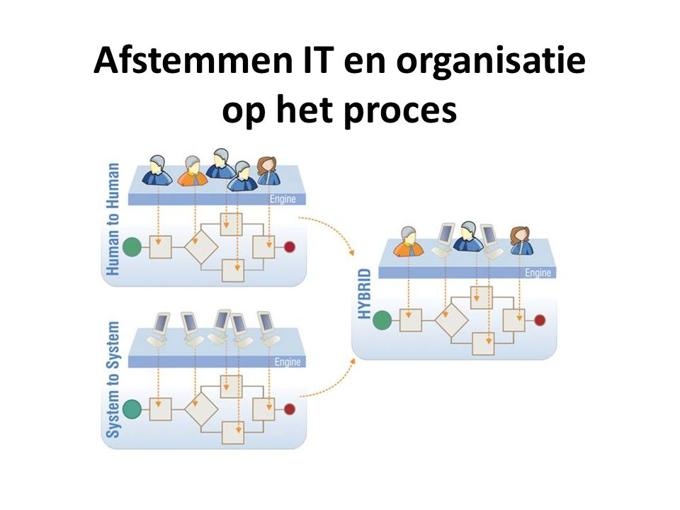 Een proces in BPMN